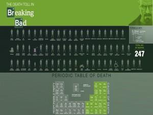 """Tabla periódica de las víctimas en """"Breaking Bad"""""""